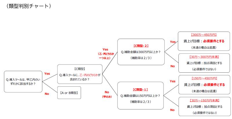 IT導入補助金 類型判別チャート