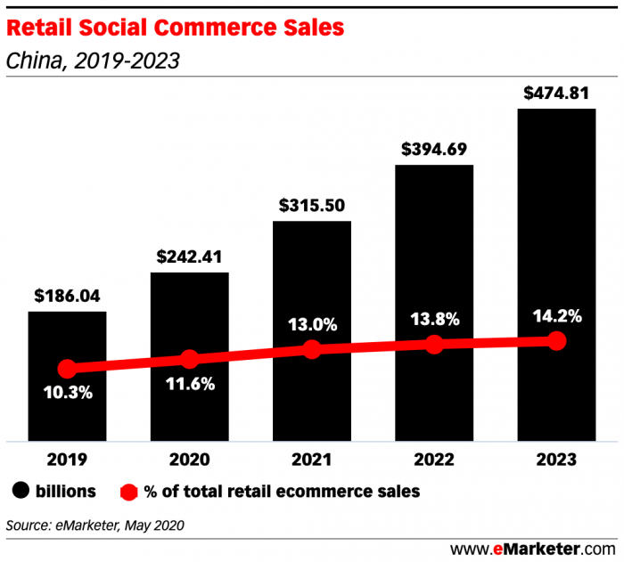 Retail Social commerce Sales China 2019-2023