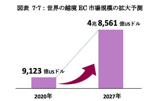 世界の越境EC市場規模の拡大予測